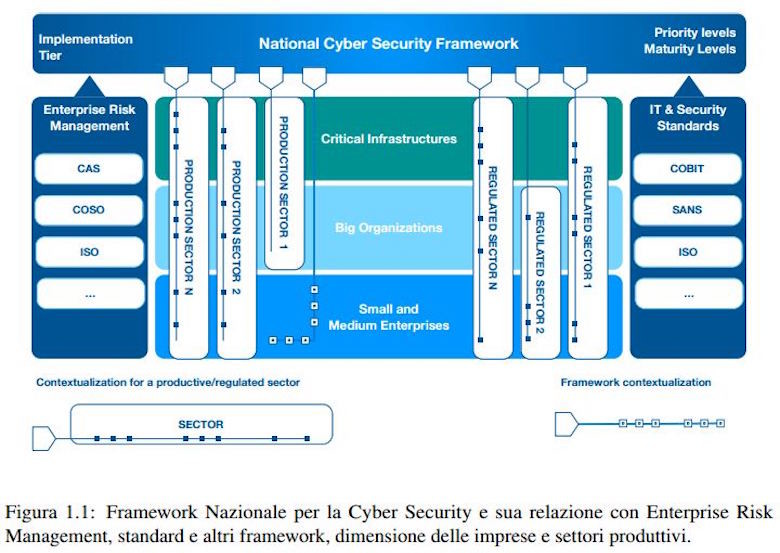 framework nazionale cybersecurity